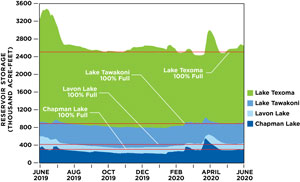 Lake Levels Full; Dry Summer Months Ahead